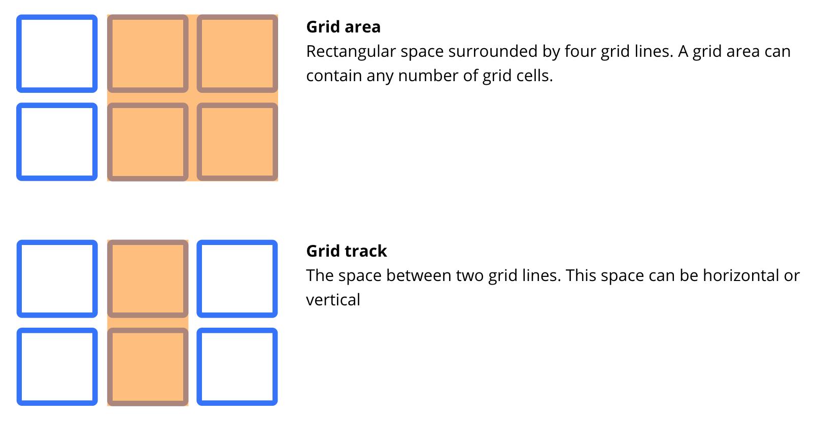 CSS Grid Mozilla